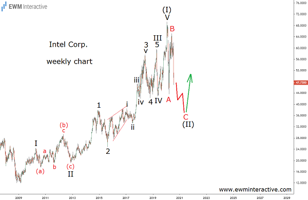 Intel set to complete bullish Elliott Wave cycle