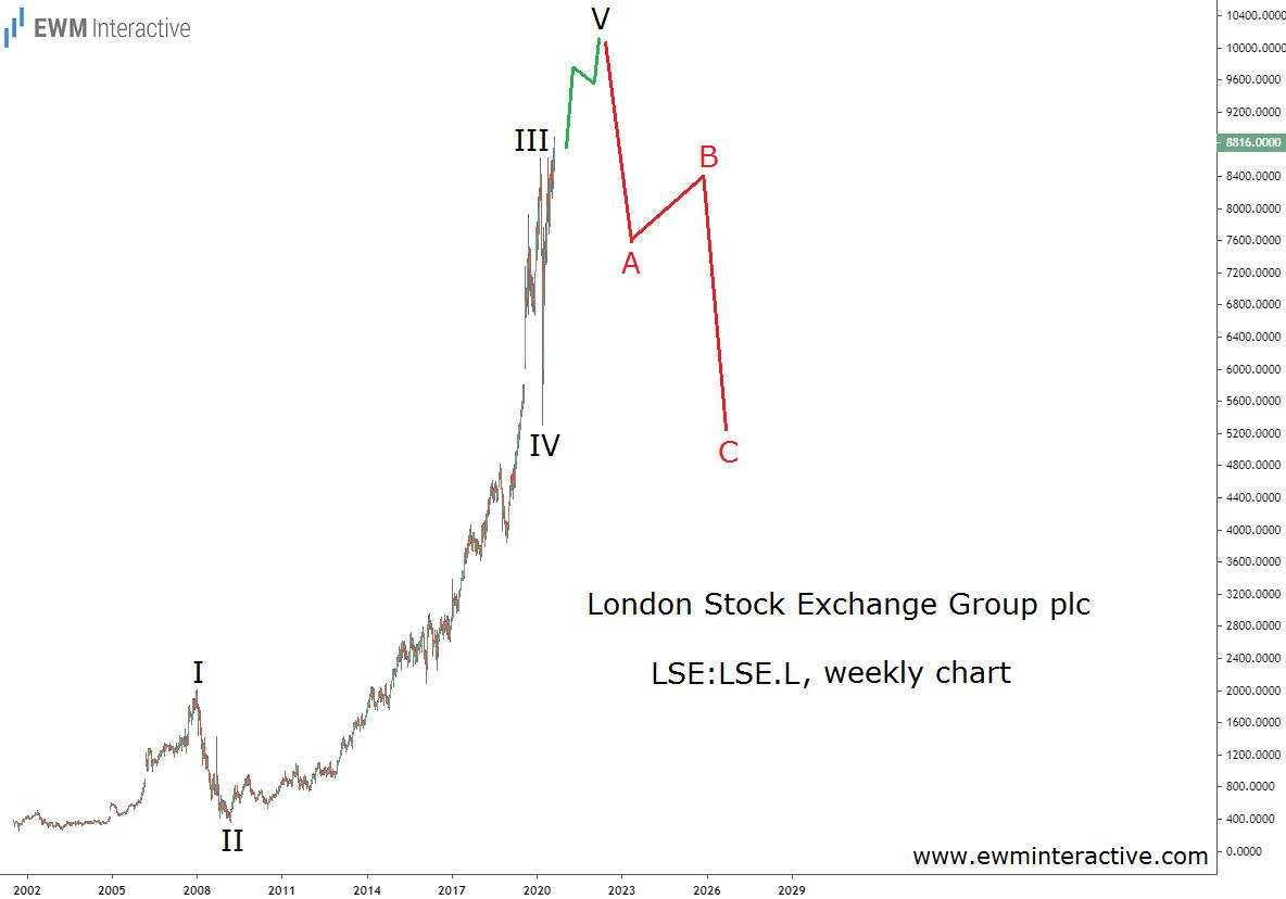 London Stock Exchange stock price history