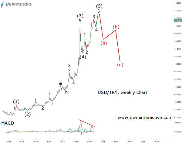 USDTRY to head south once it reaches 8.0000
