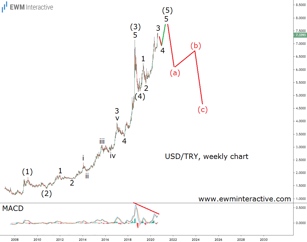 USDTRY ready for a major bearish reversal