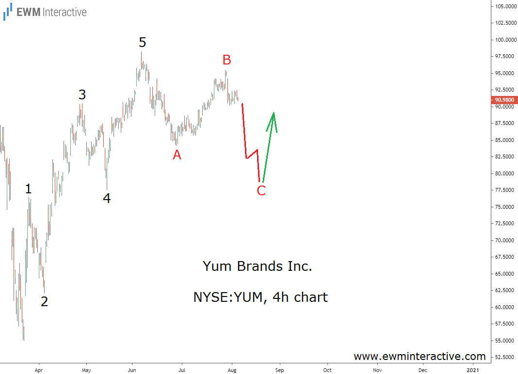 Yum! stock aims to form a bullish Elliott Wave pattern