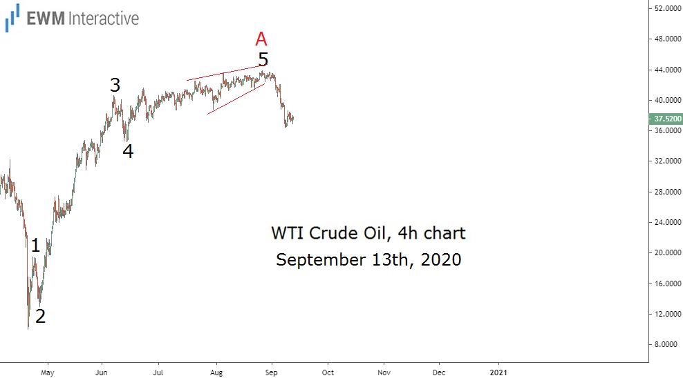 Crude oil plunges 17% as Elliott Wave correction begins