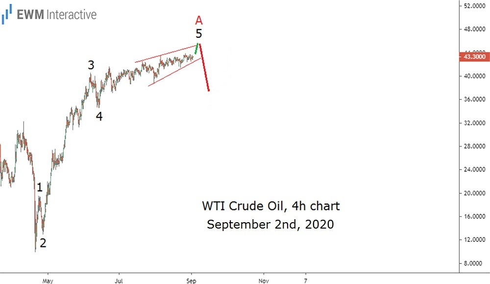 Five-wave Impulse pattern on crude oil's 4h chart