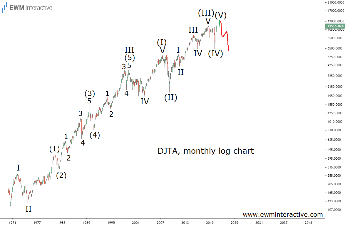 DJTA Historical Chart Reveals 50 years of data