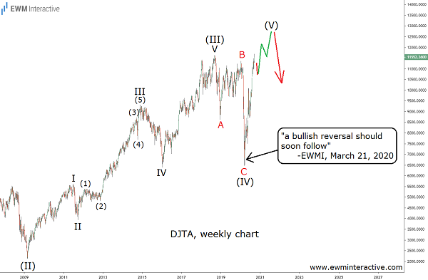 DJTA completes an Elliott Wave pattern it started in 1970