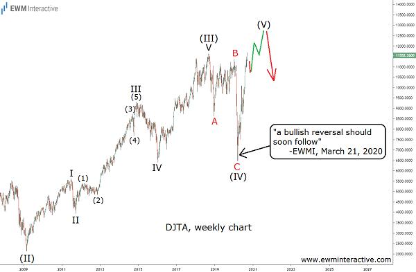 DJTA completes an Elliott Wave pattern it started in 1970