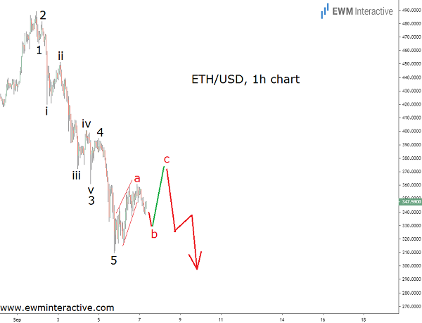 Bearish Elliott Wave Pattern Emerges on Ethereum's Chart