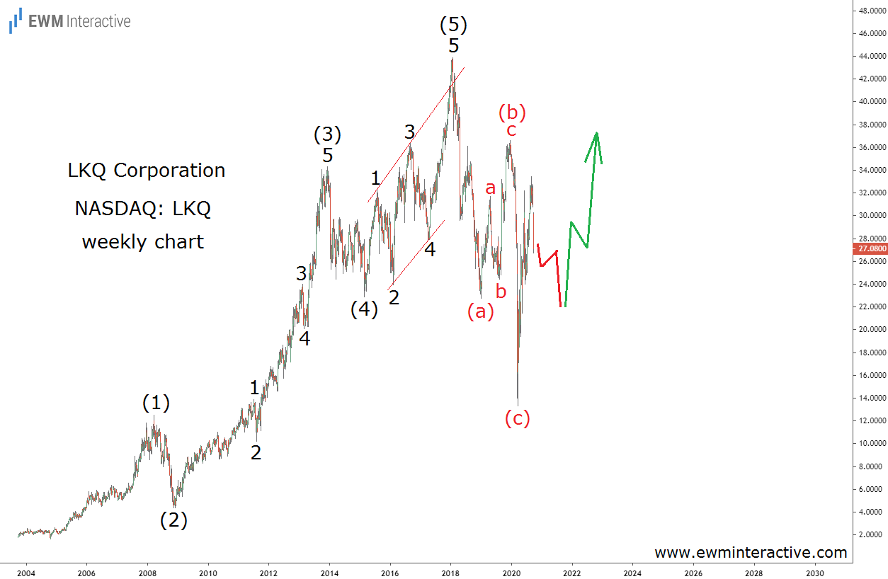 LKQ stock chart reveals complete Elliott Wave cycle
