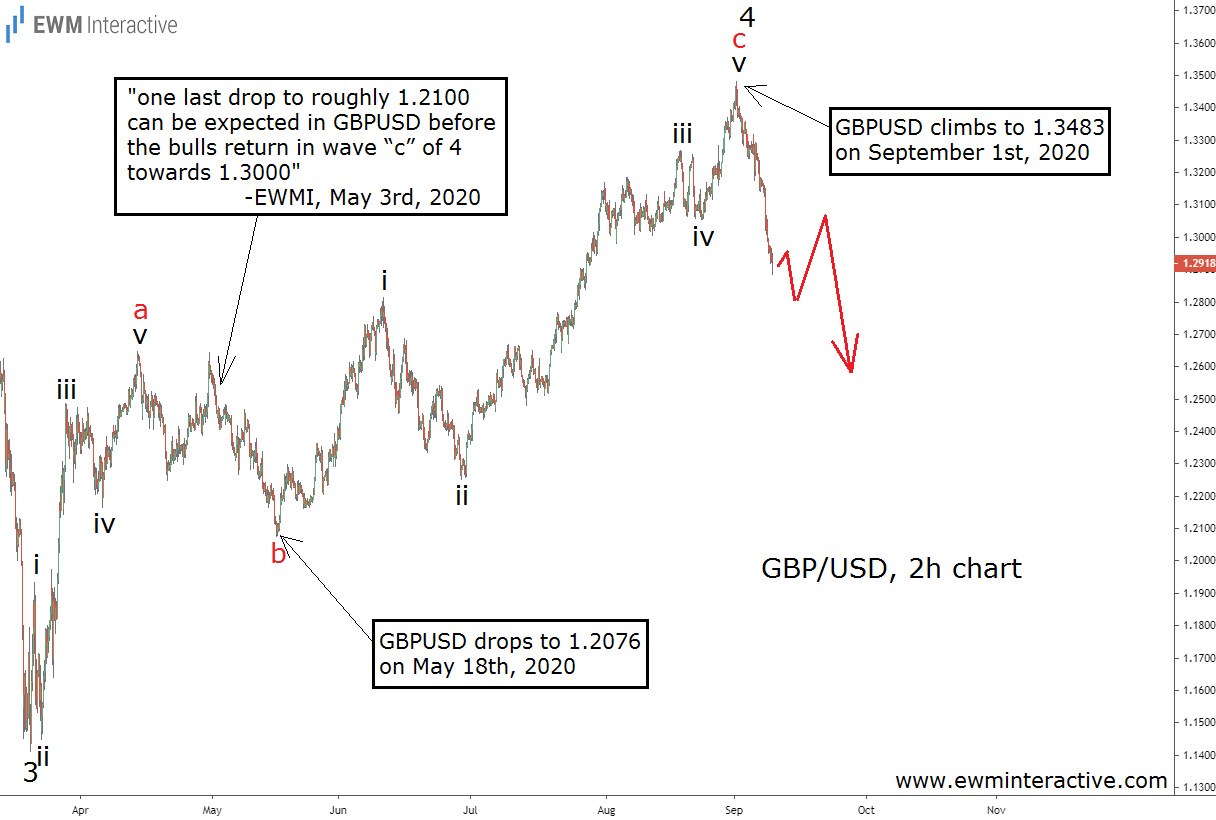 GBPUSD completes predicted Elliott Wave recovery
