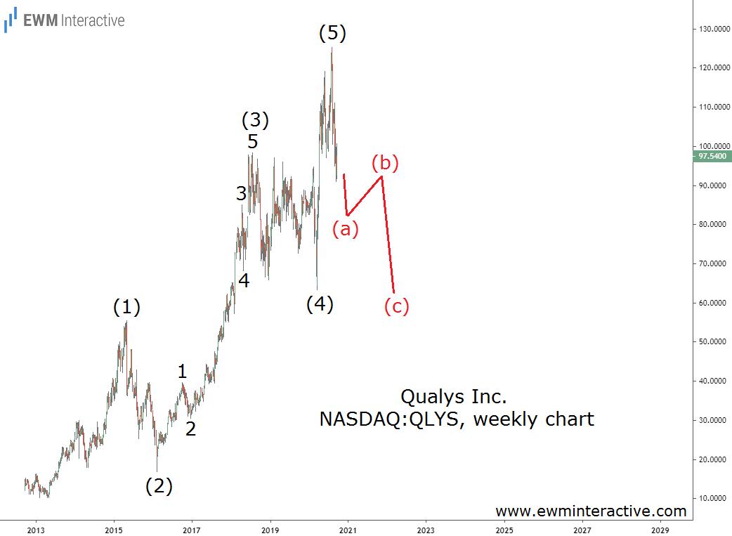 Qualys stock begins Elliott Wave correction