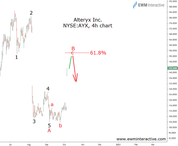 Alteryx stock can lose a third of its market cap