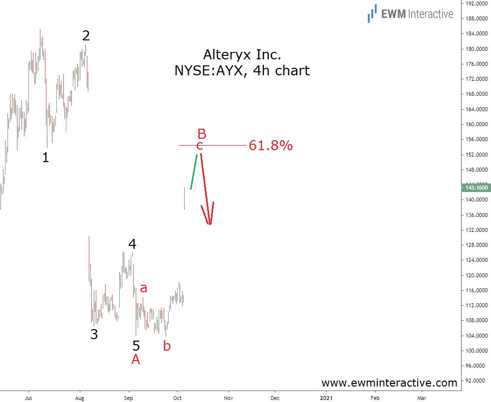 Alteryx stock poised for an Elliott Wave drop