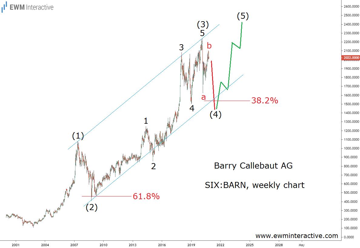 Barry Callebaut weekly chart Elliott Wave analysis