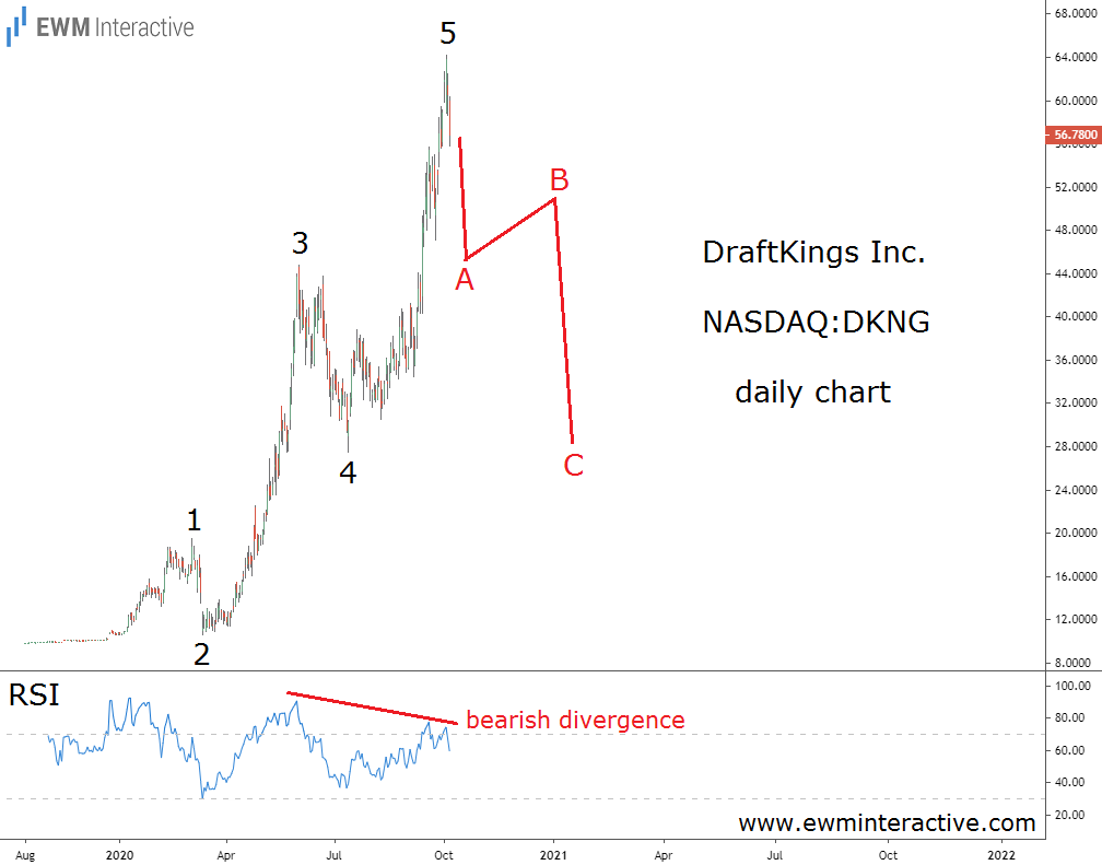 DraftKings stock looks vulnerable to a 50% Elliott Wave correction