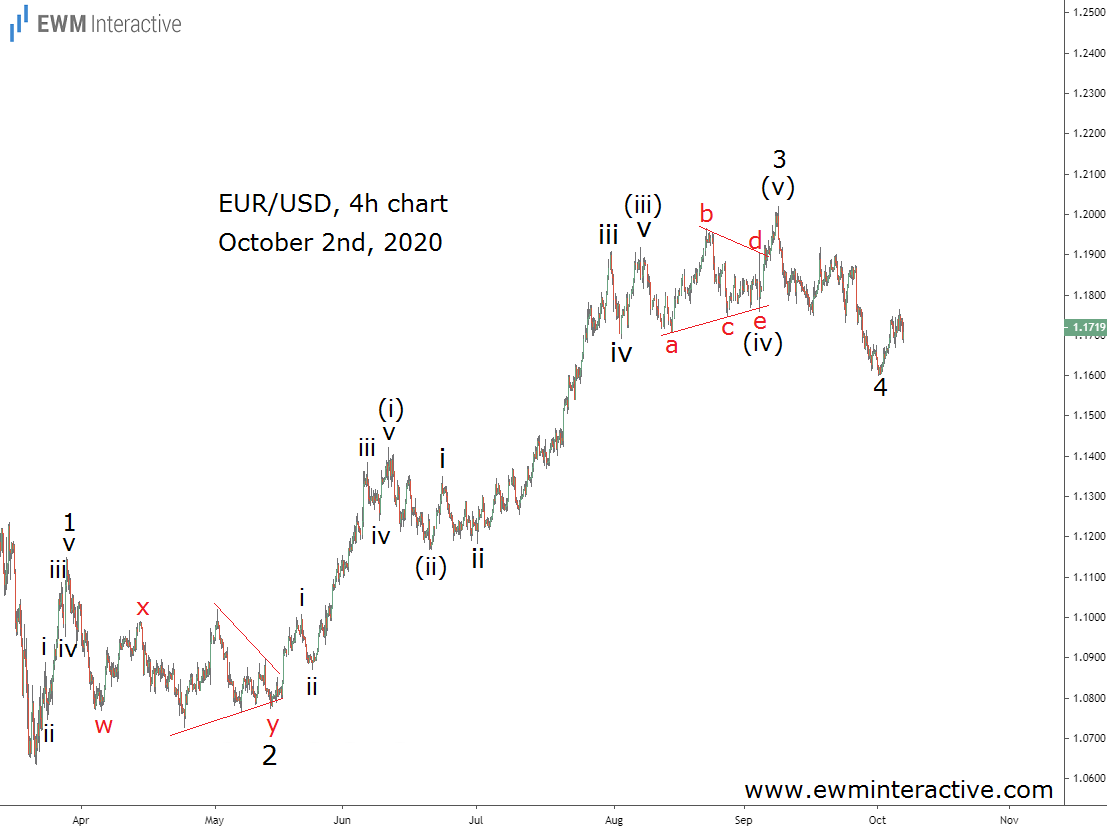 EURUSD lost 400 pips in September