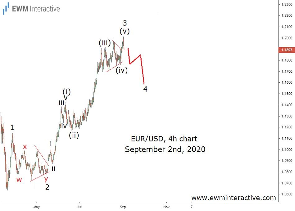 EURUSD started its Elliott Wave correction on September 1st