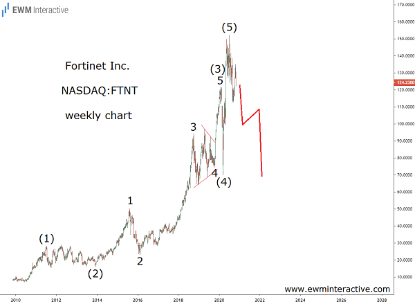 Fortinet Stock Can Tumble 40% in Elliott Wave Correction