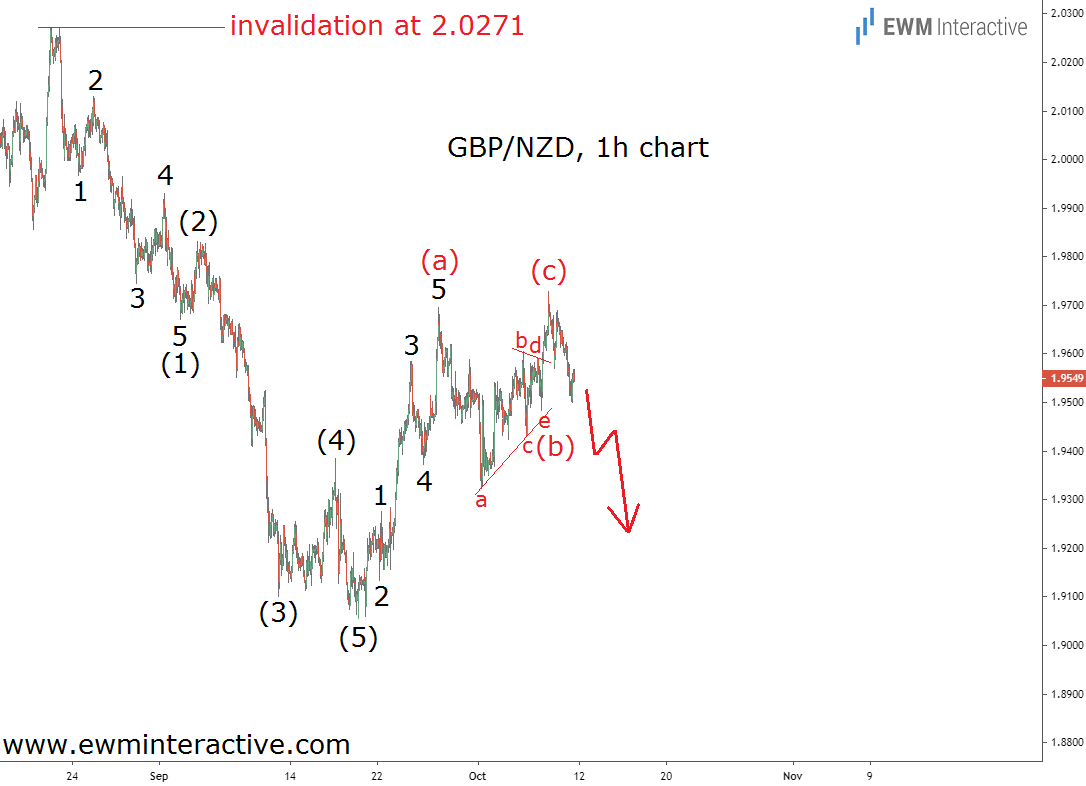 GBPNZD draws bearish Elliott Wave cycle