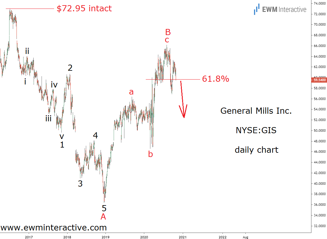 General Mills Bears Return After Reaching Fibonacci Resistance