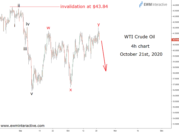 Crude oil fulfills bearish Elliott Wave setup