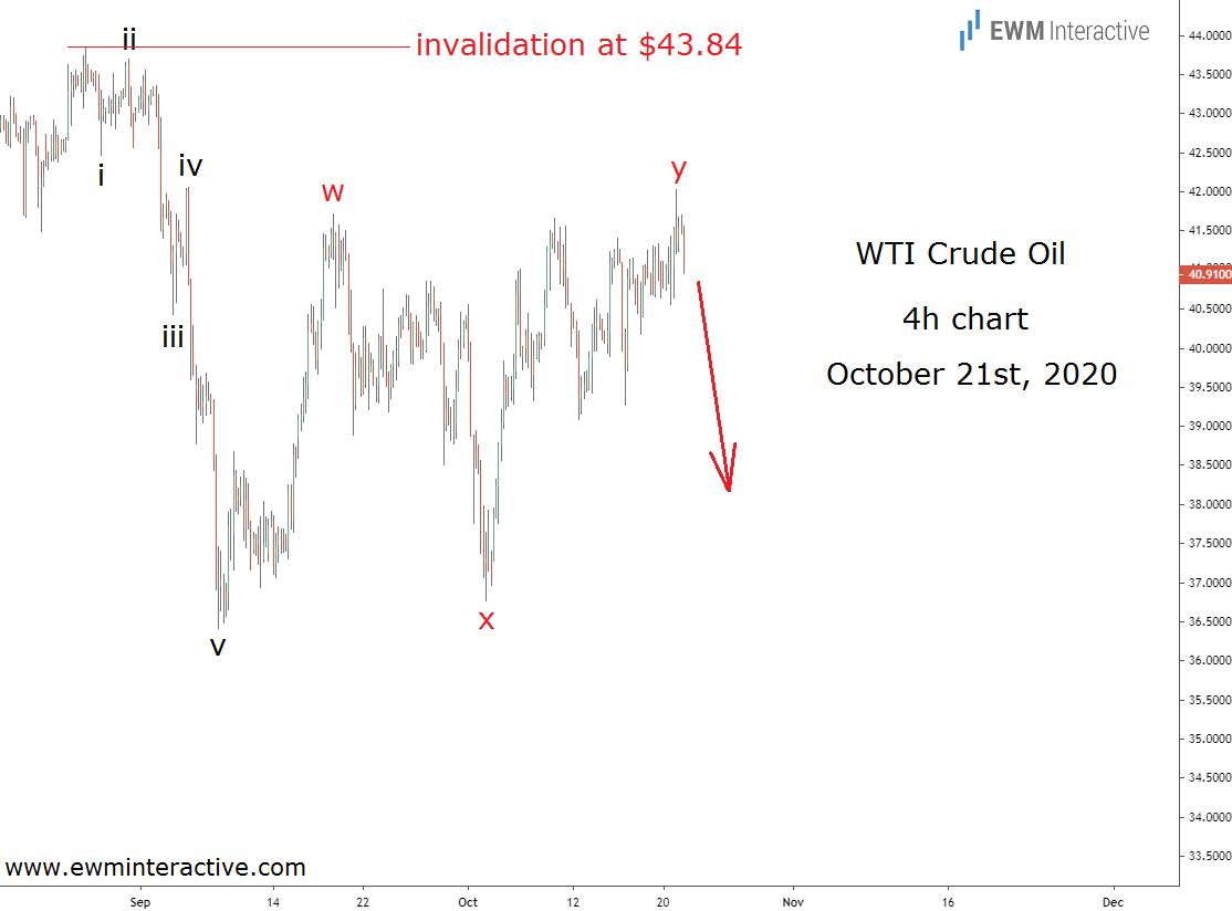 Crude Oil price Elliott Wave analysis October 21st