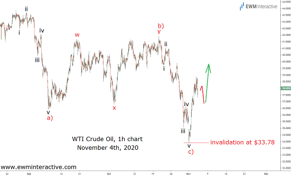 Crude Oil Price Climbs Despite New Lockdowns