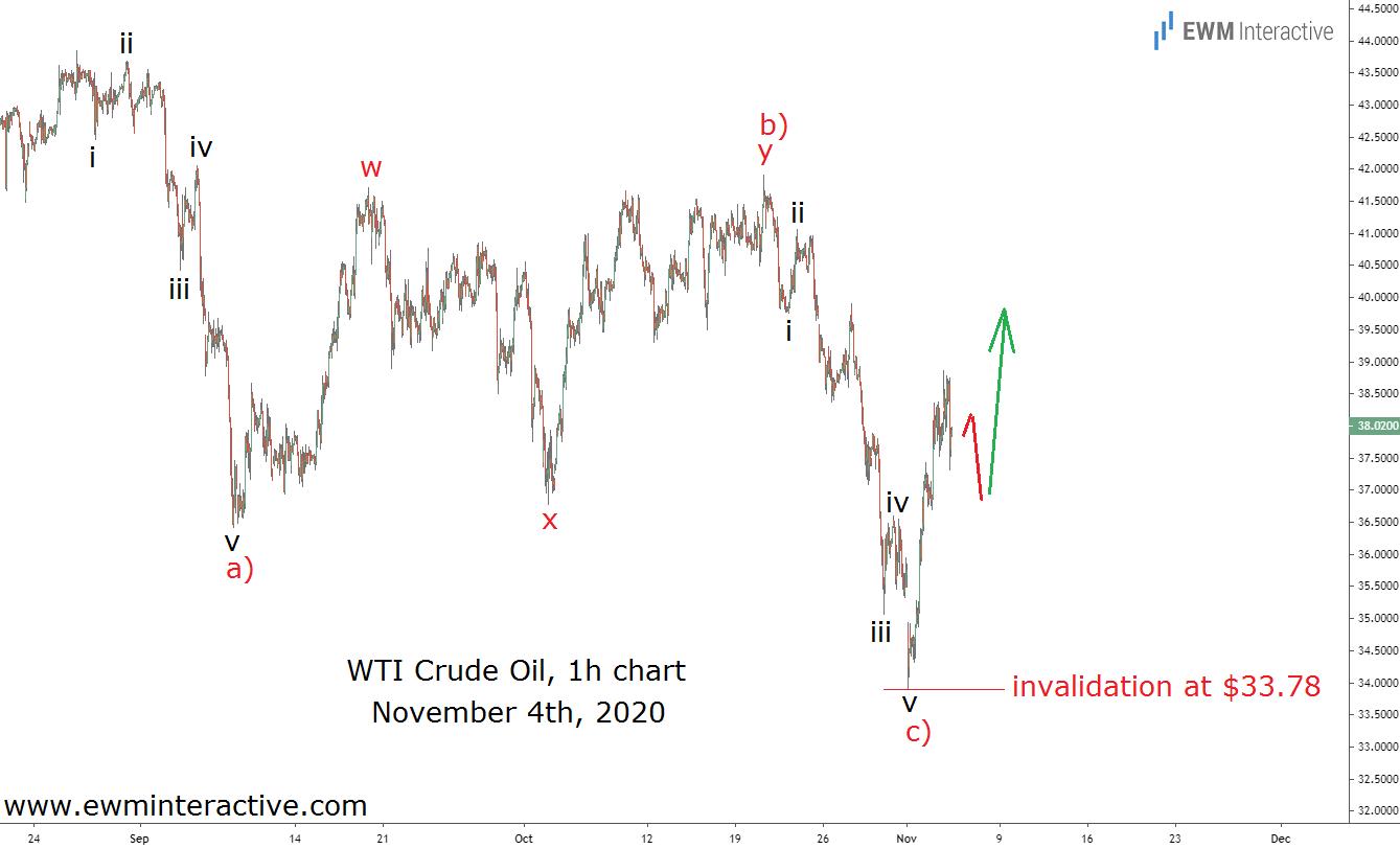 crude oil Elliott wave forecast on November 4th