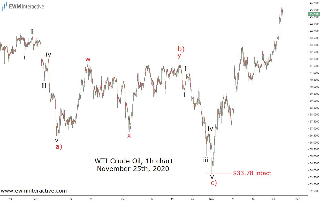 Нефть достигла бычьей цели на фоне новых ограничений (взгляд волн Эллиотта)