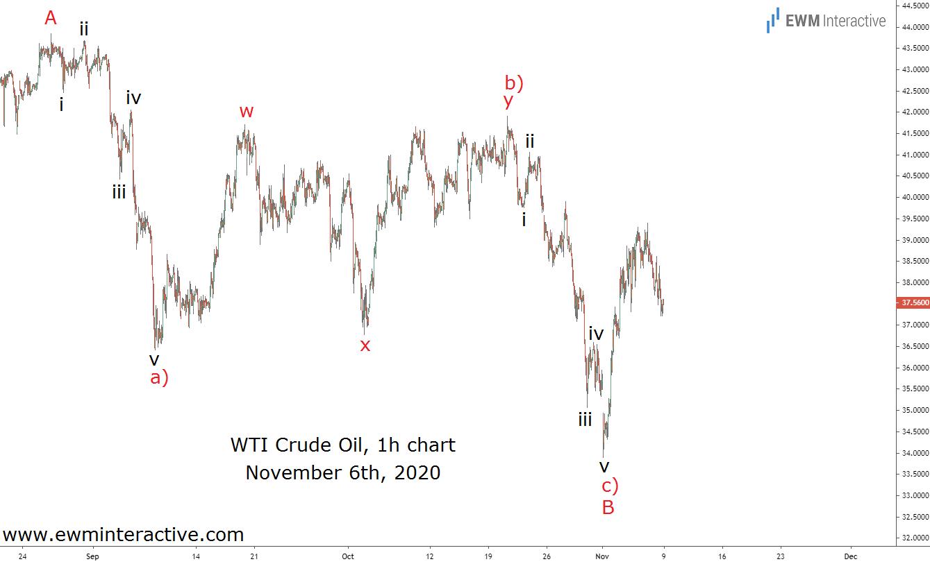 Ahead of crude oil's bullish reversal