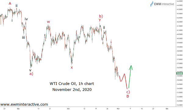 Predicting an Elliott Wave reversal in Crude Oil Prices