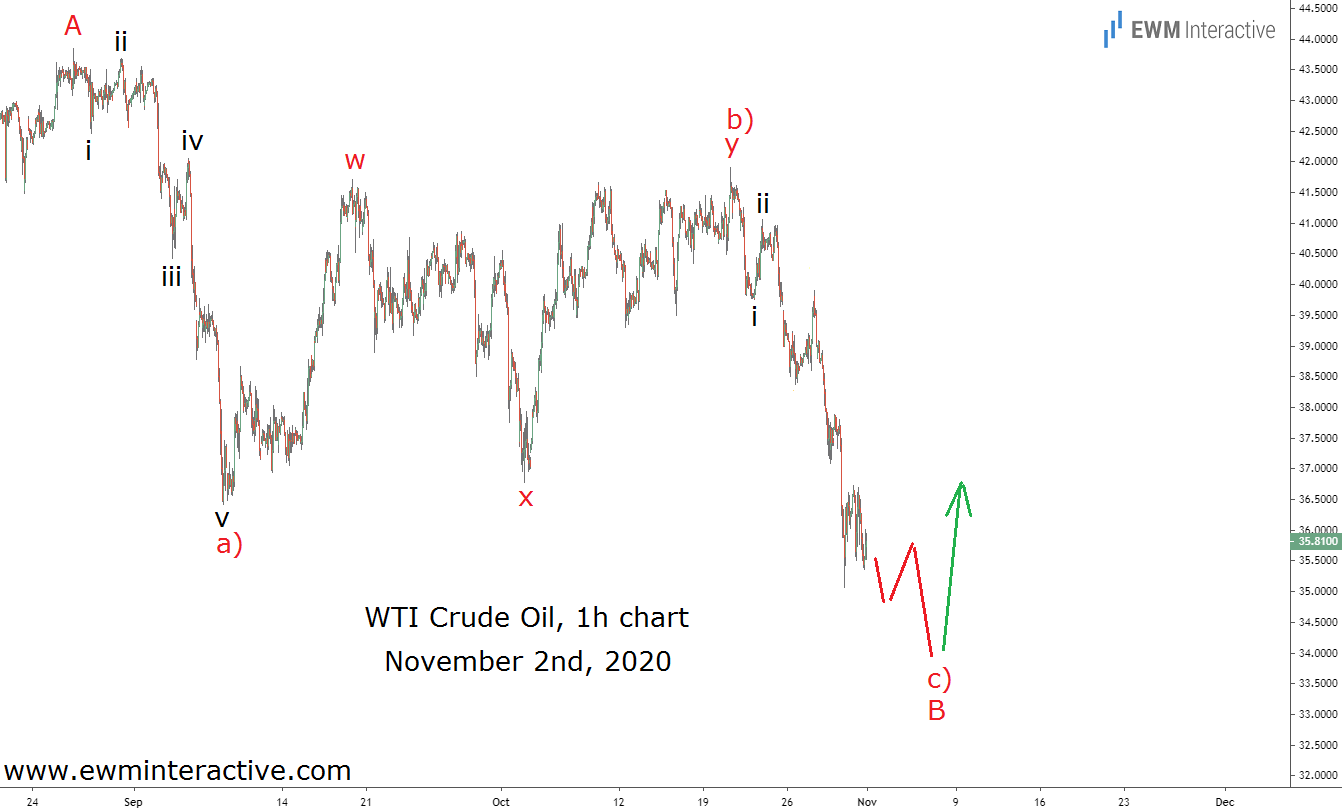 Crude oil completes Elliott Wave correction