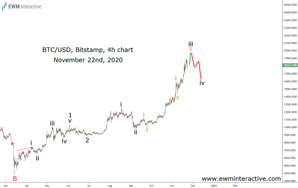 Elliott Wave correction drags Bitcoin down $3k