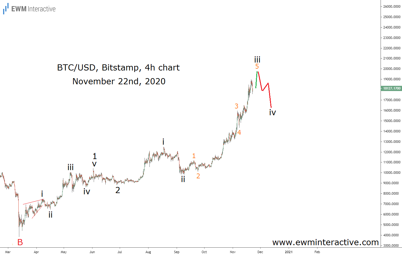 Bitcoin uptrend interrupted by fourth wave correction