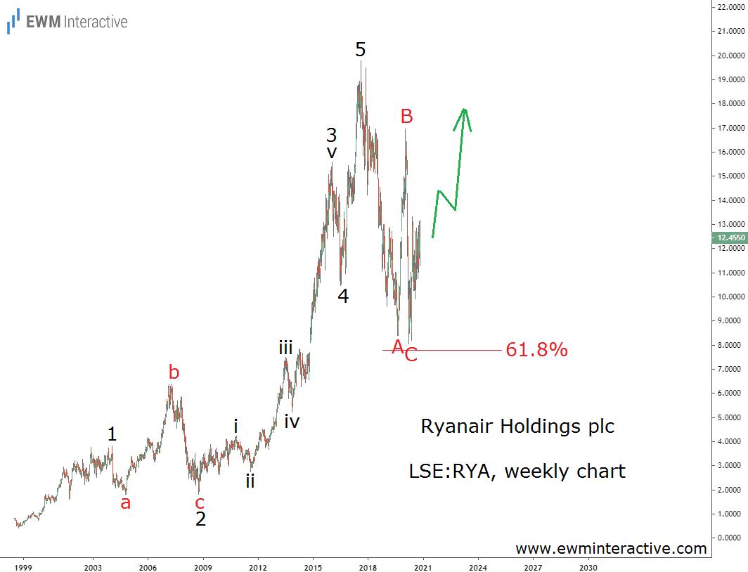 Ryanair stock draws complete Elliott Wave cycle