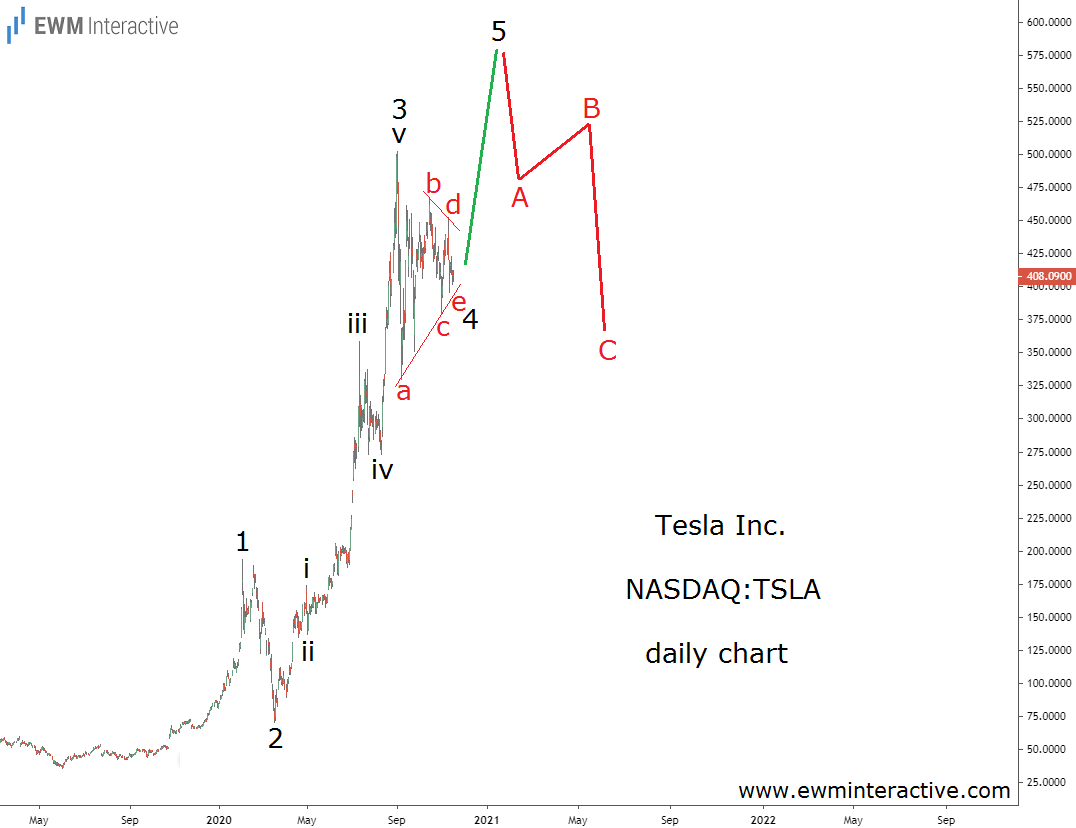 Elliott Wave analysis of Tesla stock chart