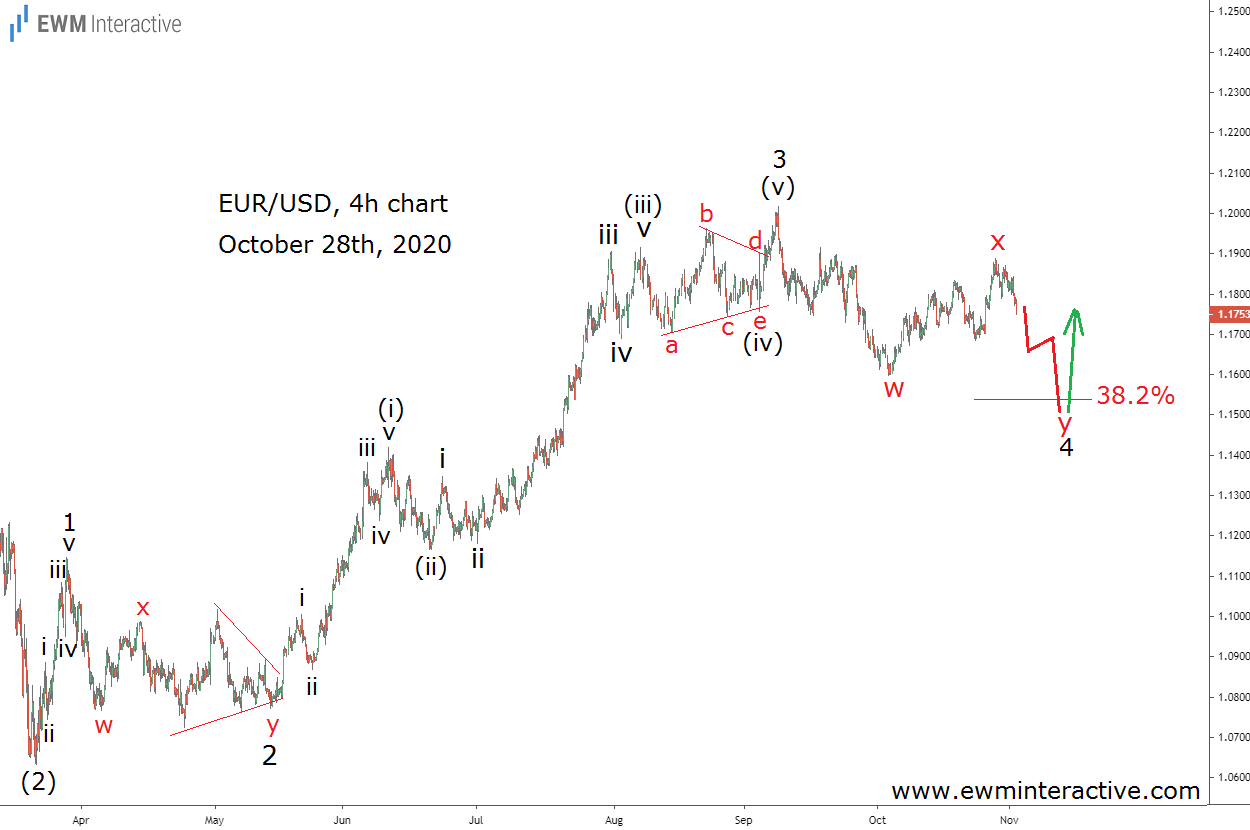Fourth wave correction unfolding in EURUSD pair