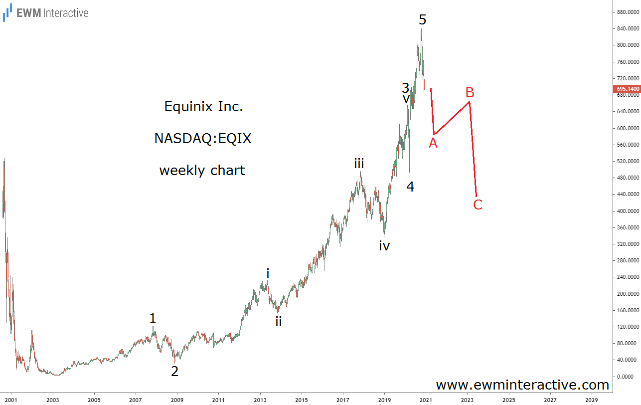Equinix stock to enter Elliott Wave correction