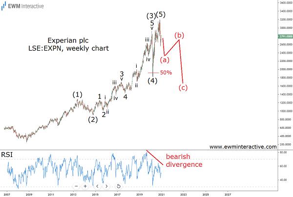 Experian plc stock looks vulnerable