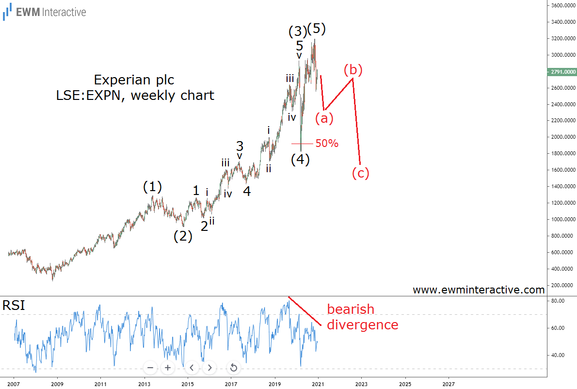 Experian stock can lose 35% in Elliott Wave Correction