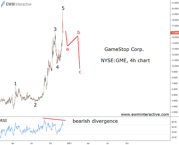 GameStop faces a 40% drop in Elliott Wave correction