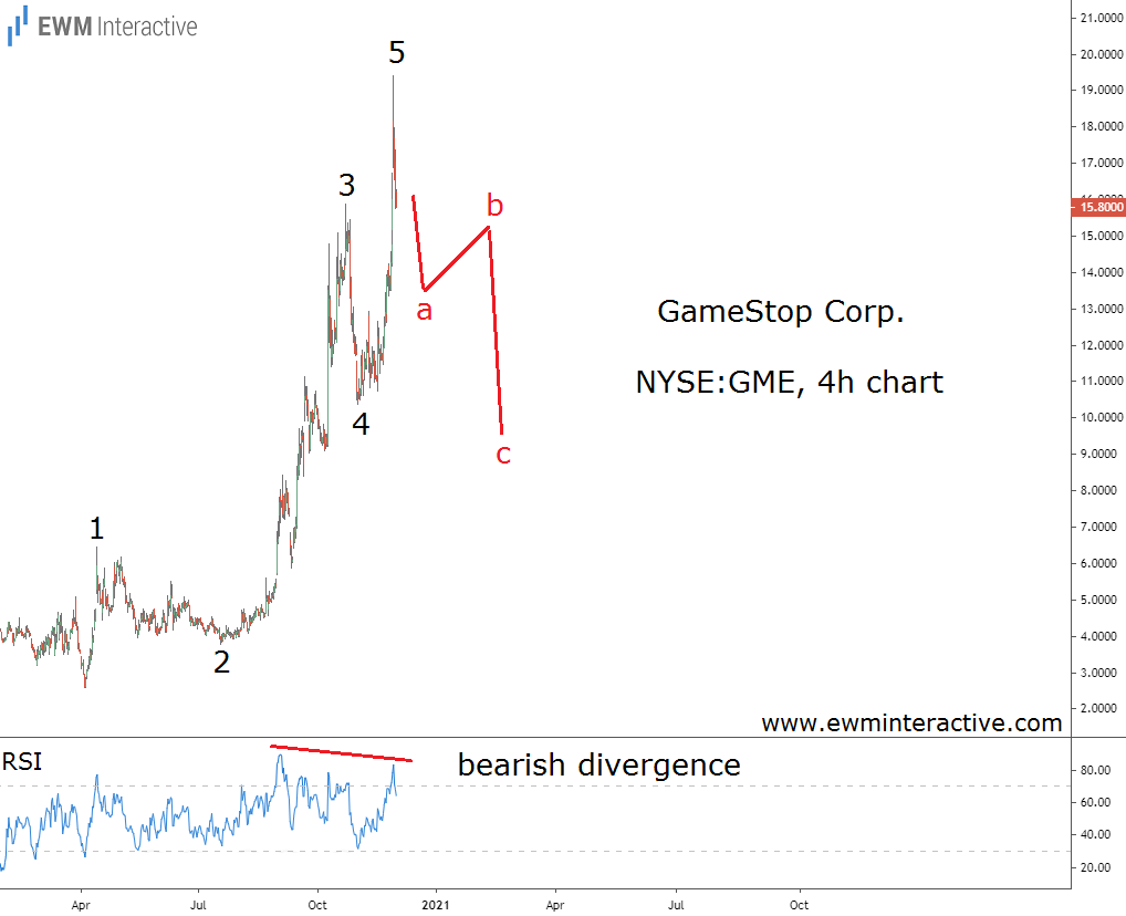 GameStop stock completes impulsive Elliott Wave pattern