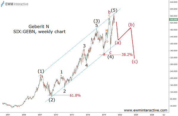 Geberit stock to lose 40% in Elliott Wave correction