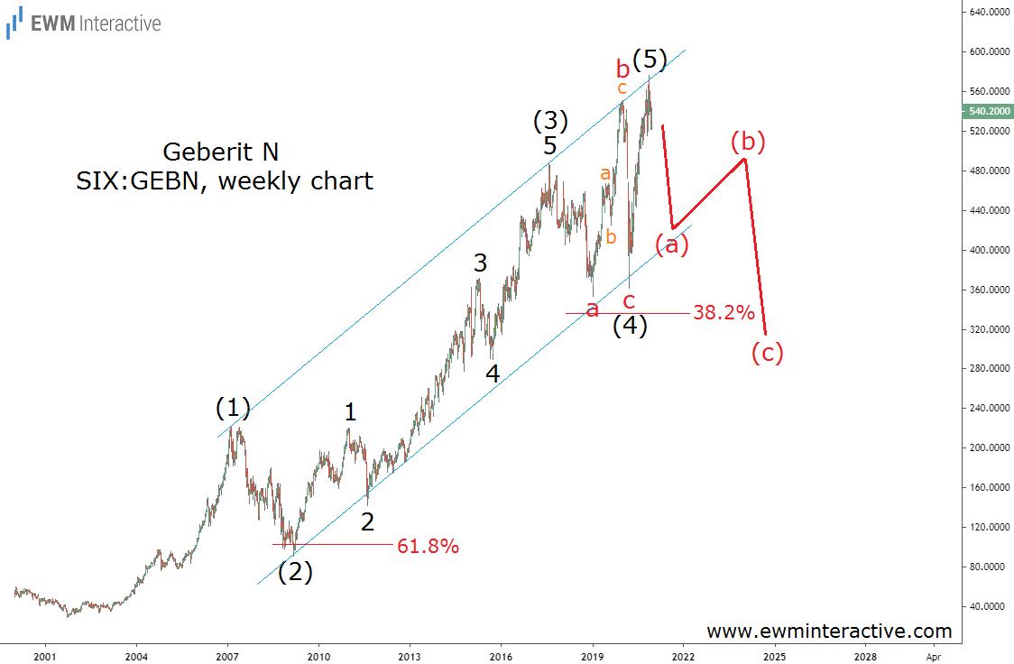 Geberit stock to enter Elliott Wave correction
