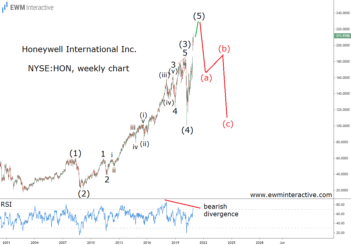 Honeywell can lose half its value in Elliott Wave correction