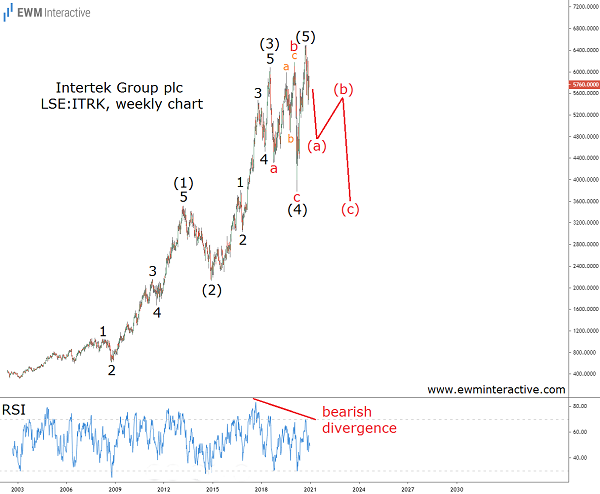 Intertek stock can lose 2000 pence in Elliott Wave correction