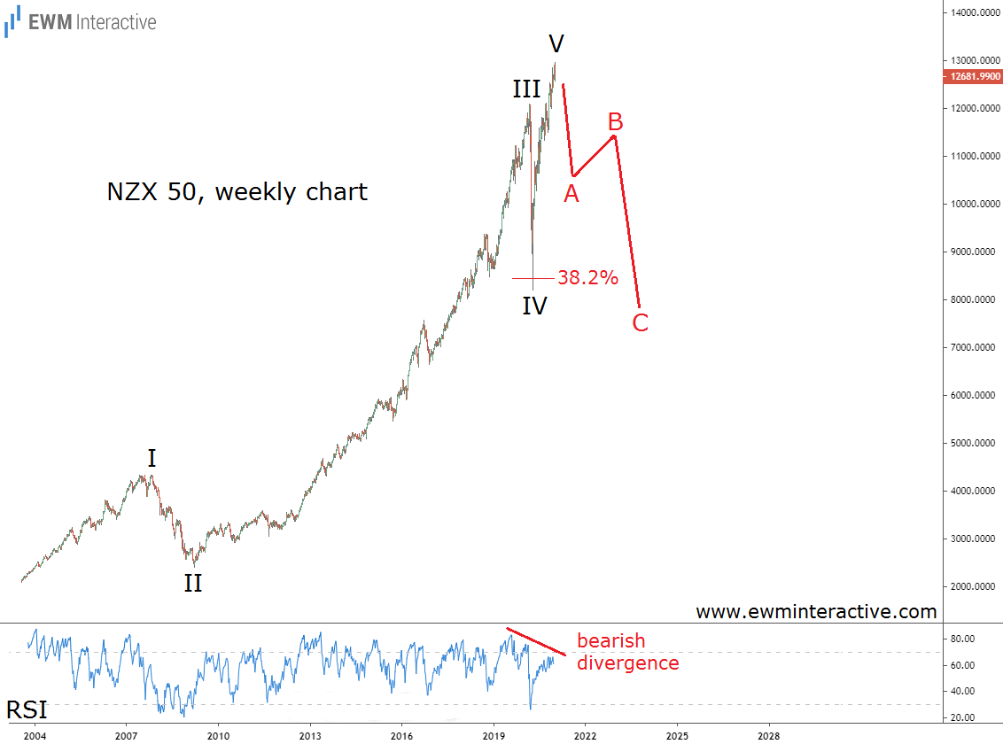 Elliott Wave Correction to make 2021 very turbulent for the NZX 50 index