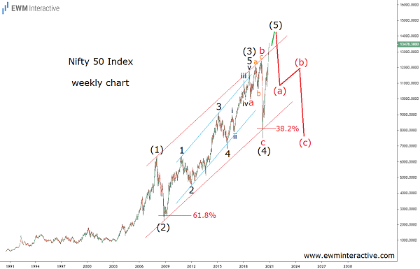 Nifty 50 index can fall 50% in Elliott Wave correction