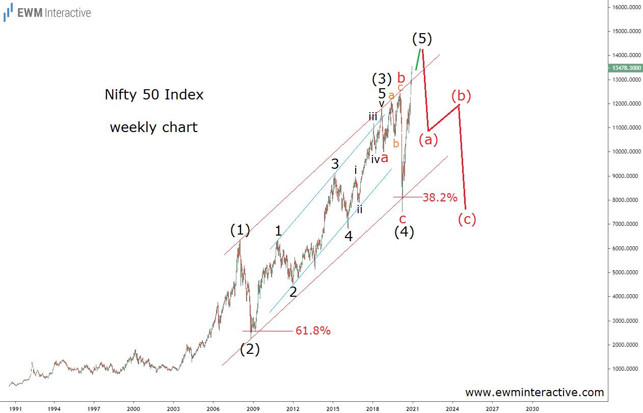 Nifty 50 Index forming a major Elliott Wave top
