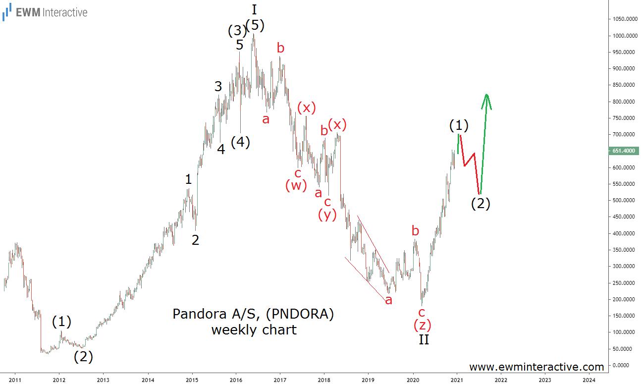 Pandora jumps 260% in nine months since March 2020