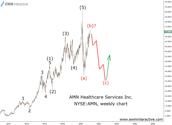 Elliott wave decline to drag AMN Healthcare stock down 50%